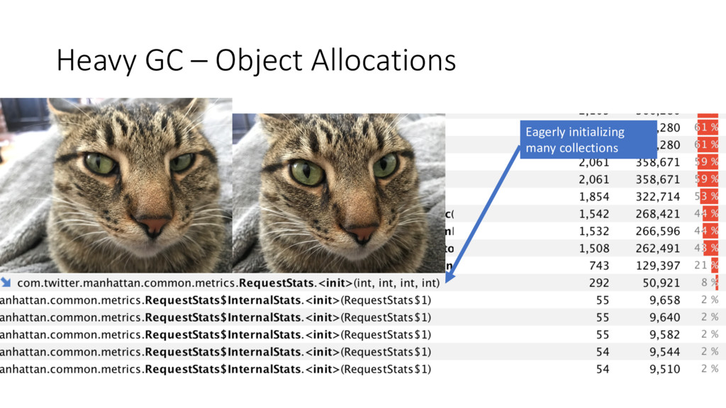 Heavy GC – Object Allocations Eagerly initializ...