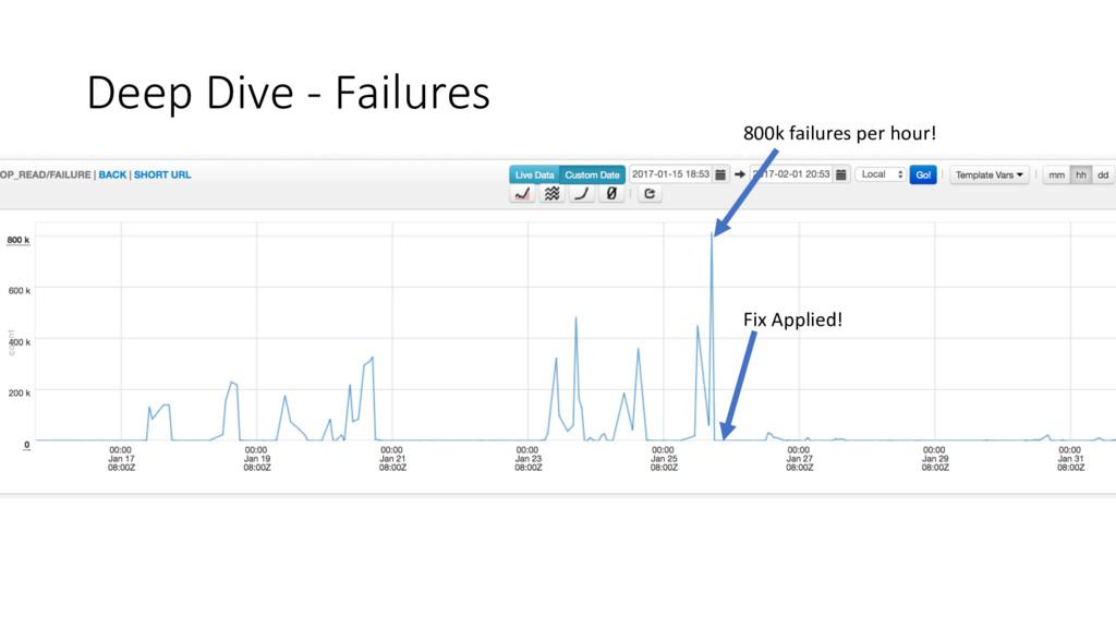 Deep Dive - Failures Fix Applied! 800k failures...