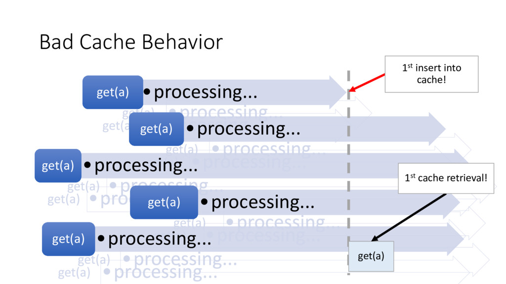 Bad Cache Behavior •processing... get(a) •proce...