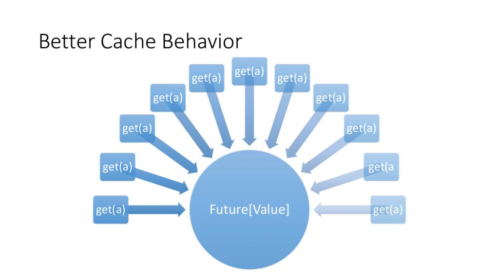 Better Cache Behavior Future[Value] get(a) get(...