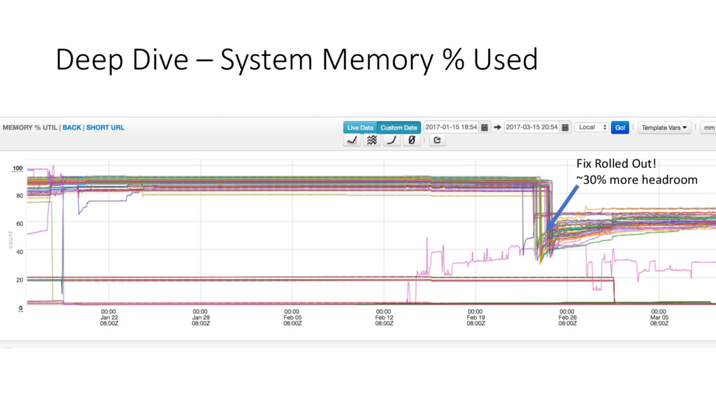 Deep Dive – System Memory % Used Fix Rolled Out...