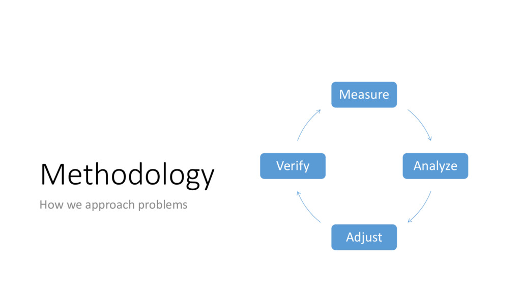 Methodology How we approach problems Measure An...