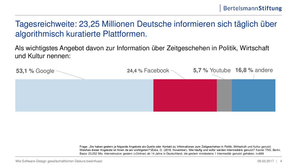 53,1 % Google 24,4 % Facebook 5,7 % Youtube 16,...