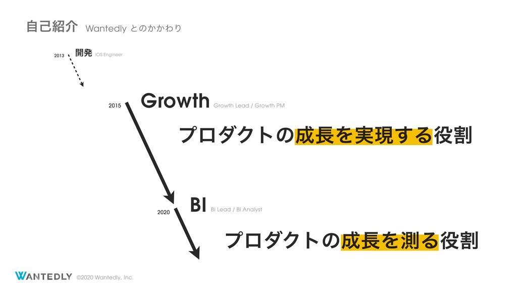 ©2020 Wantedly, Inc. ࣗݾհ Wantedlyͱͷ͔͔ΘΓ Growt...