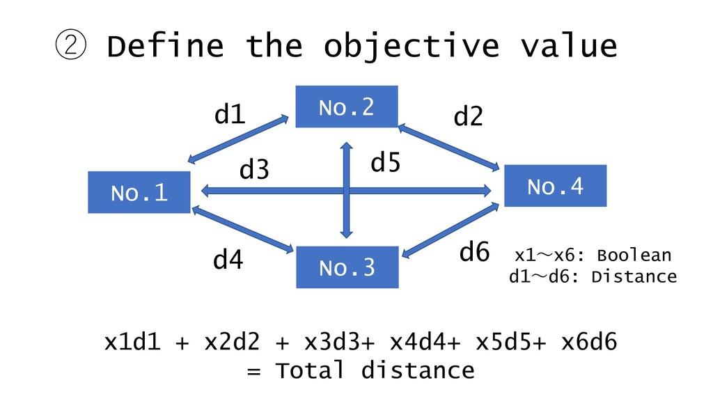 ② Define the objective value d2 d1 No.1 No.3 No...