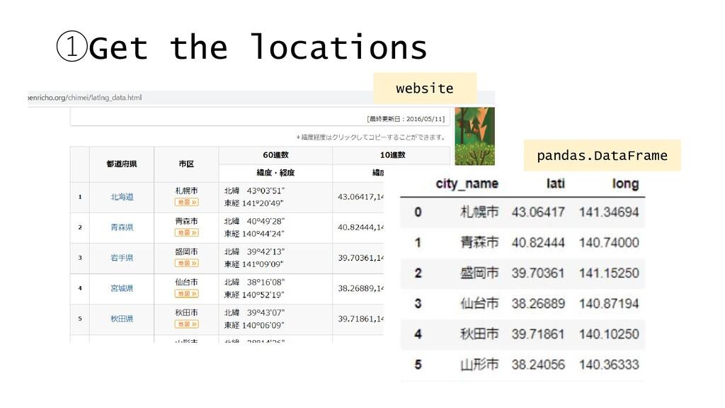 ①Get the locations website pandas.DataFrame