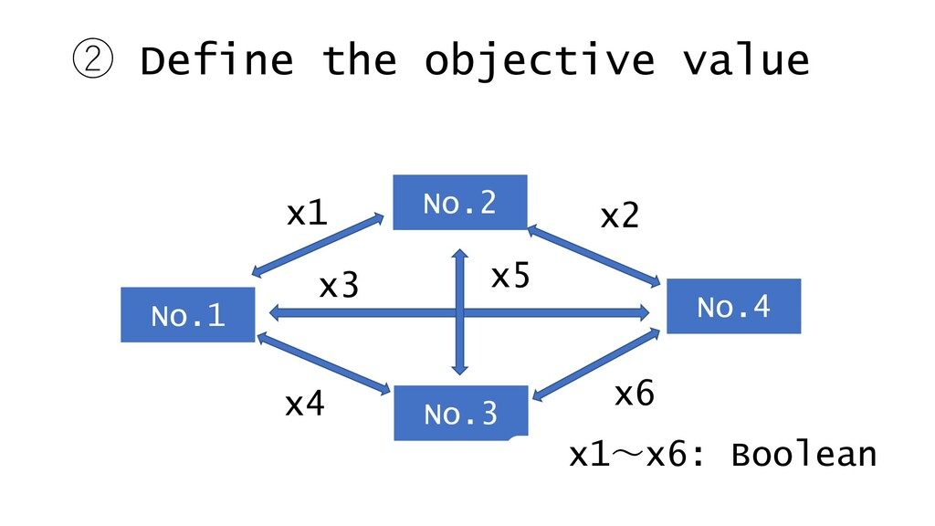 ② Define the objective value x2 x1 No.1 No.3 No...