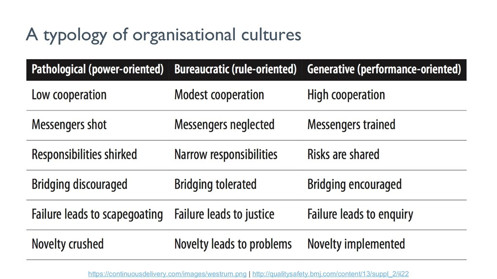 A typology of organisational cultures https://c...