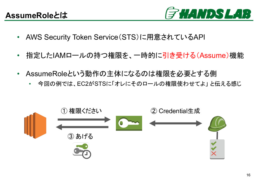 16 AssumeRoleとは • AWS Security Token Service(ST...