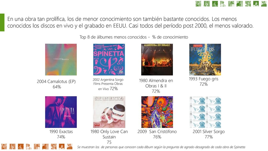 2004 Camalotus (EP) 64% En una obra tan prolífi...