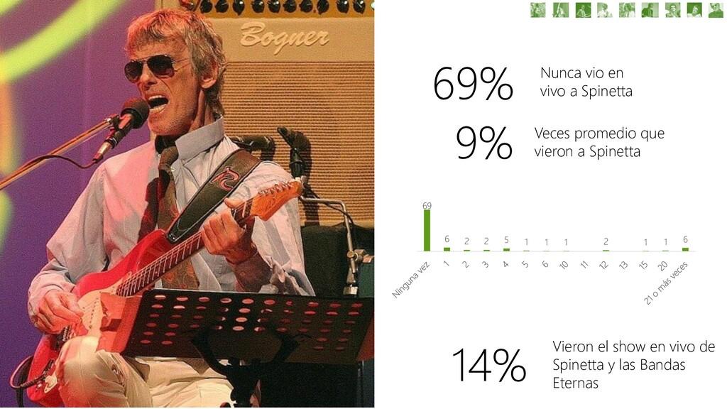 69% Nunca vio en vivo a Spinetta 9% Veces prome...