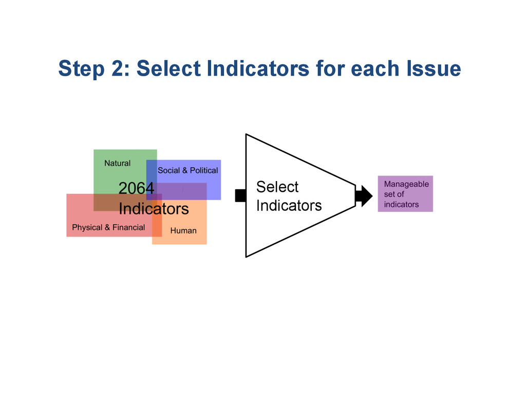 ? Select Indicators Step 2: Select Indicators f...