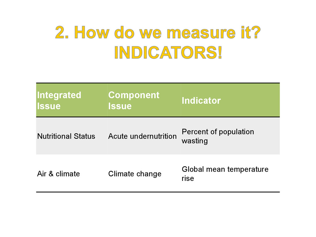 Integrated Issue Component Issue Indicator Nutr...
