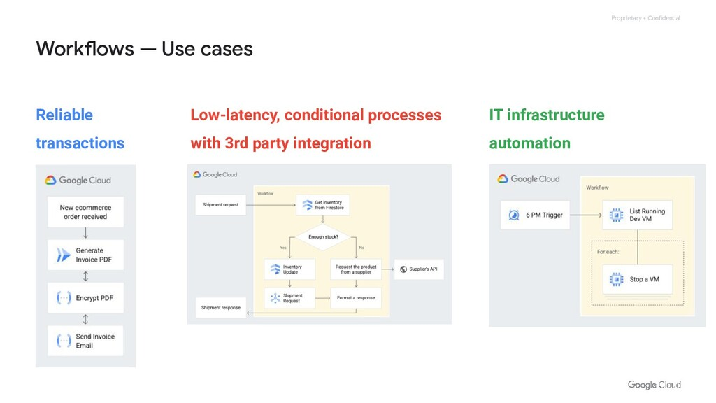 Proprietary + Confidential Workflows — Use case...
