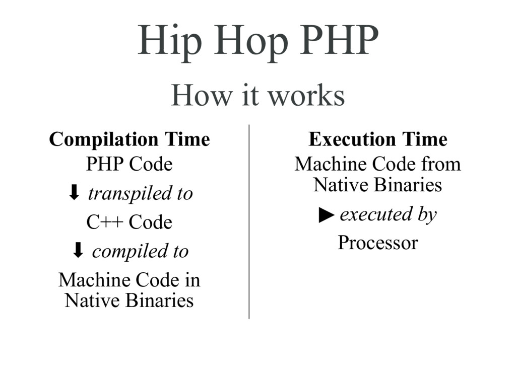 Hip Hop PHP How it works Compilation Time PHP C...