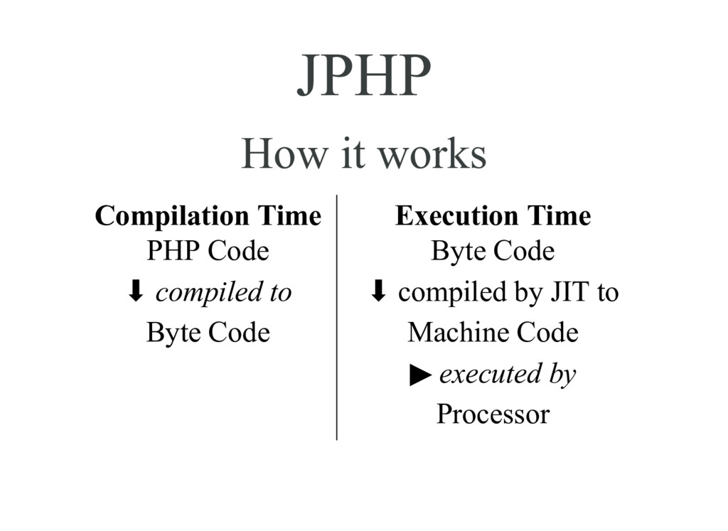 JPHP How it works Compilation Time PHP Code ⬇ c...