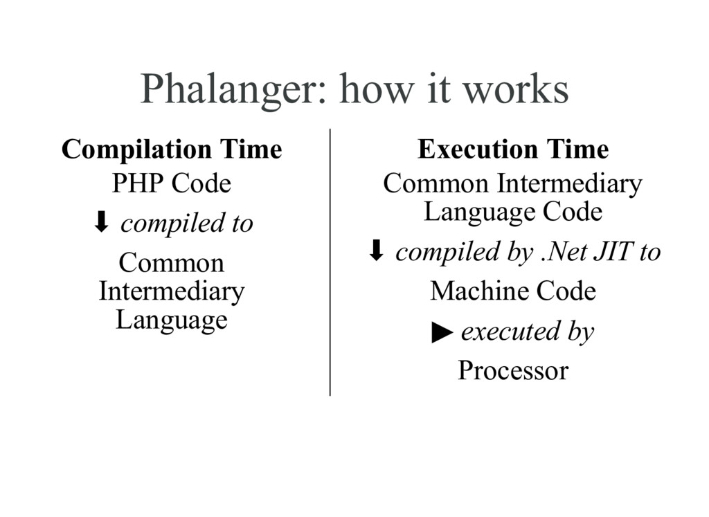 Phalanger: how it works Compilation Time PHP Co...