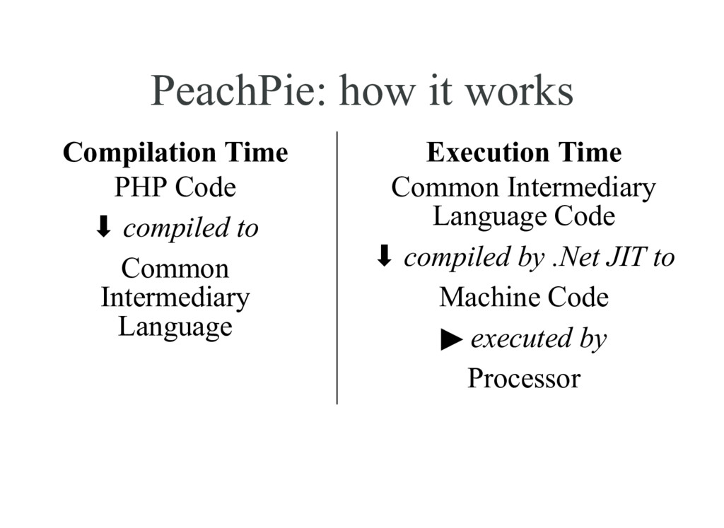 PeachPie: how it works Compilation Time PHP Cod...
