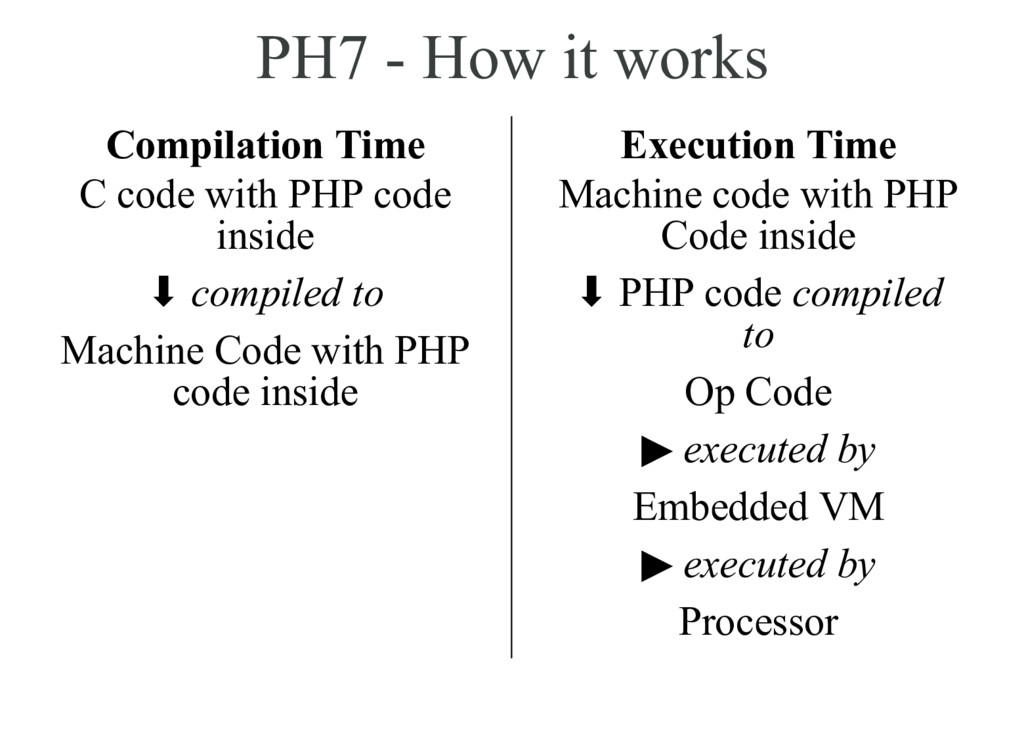 PH7 - How it works Compilation Time C code with...