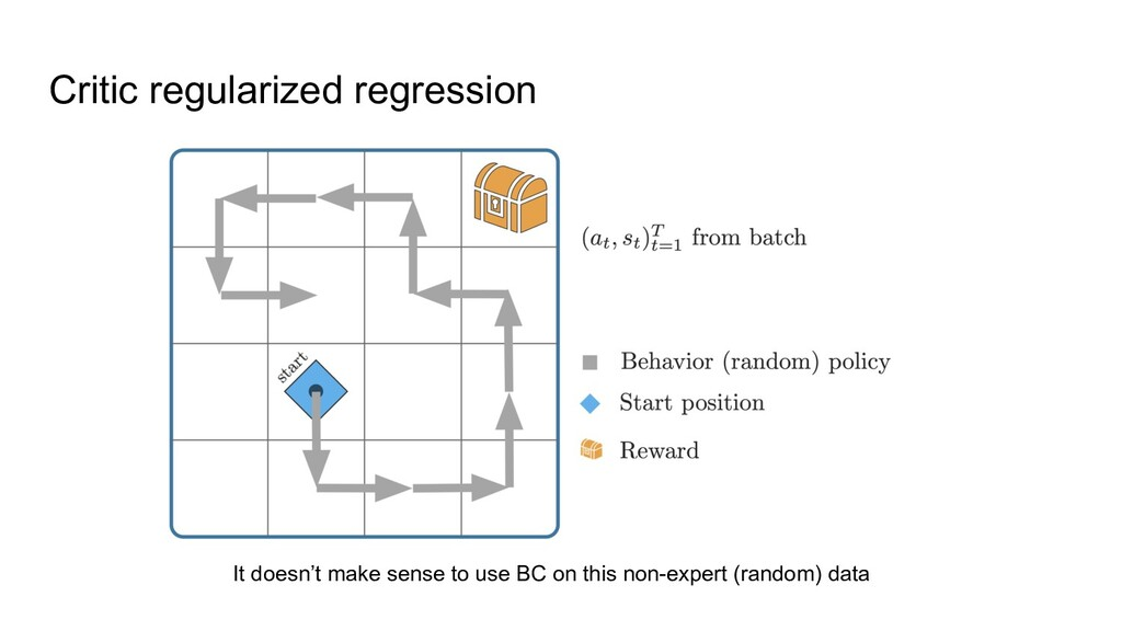 Critic regularized regression It doesn't make s...