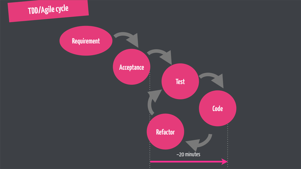 TDD/Agile cycle ~20 minutes Requirement Accepta...