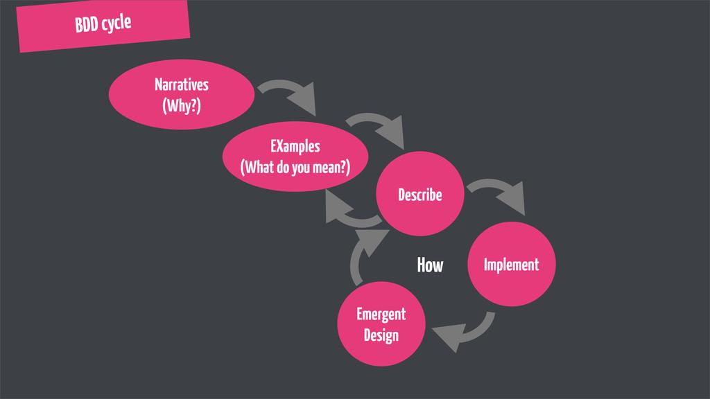 BDD cycle Narratives (Why?) Emergent Design Imp...