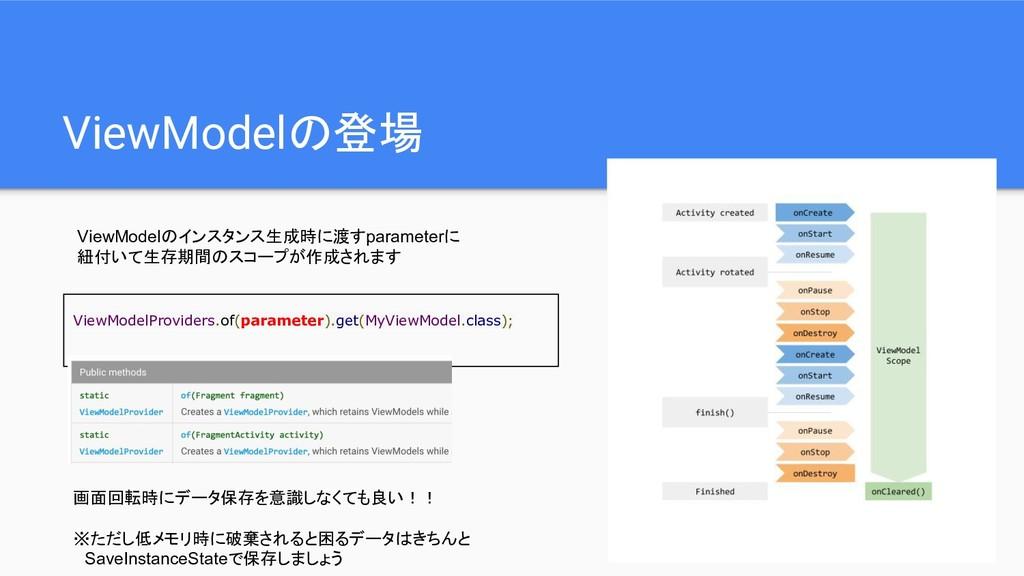 ViewModelの登場 ViewModelのインスタンス生成時に渡すparameterに 紐...