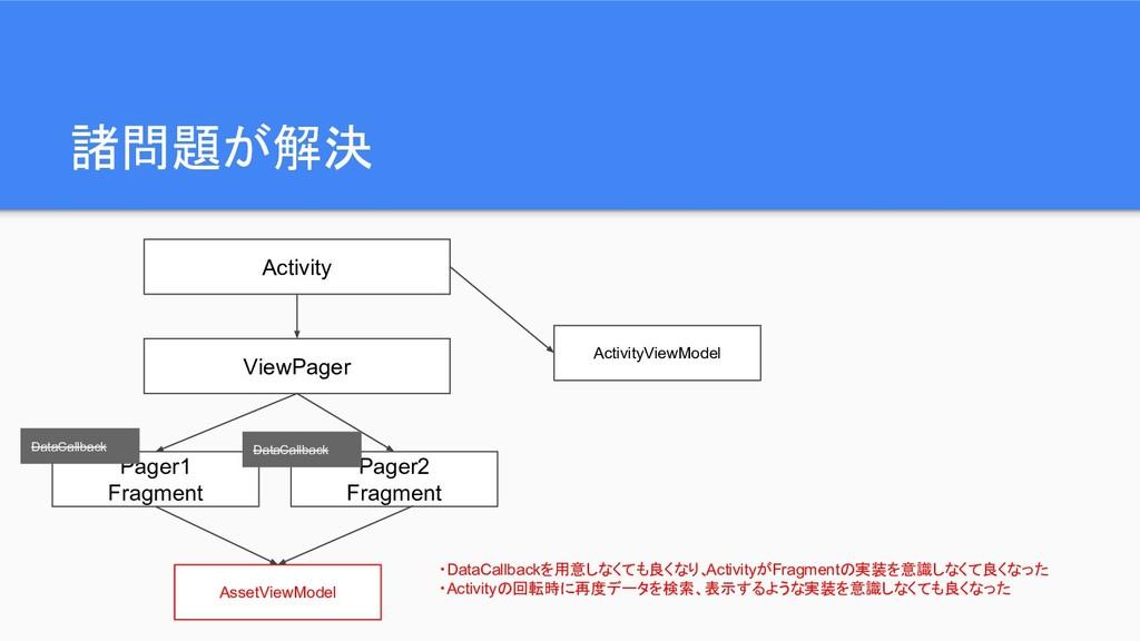 諸問題が解決 Activity ViewPager Pager1 Fragment Pager...