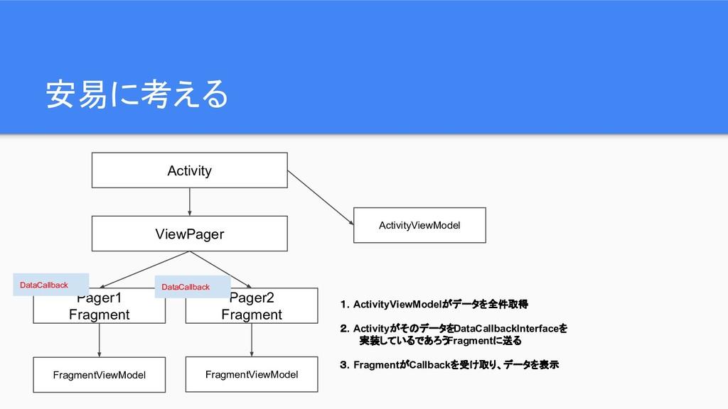 安易に考える Activity ViewPager Pager1 Fragment Pager...