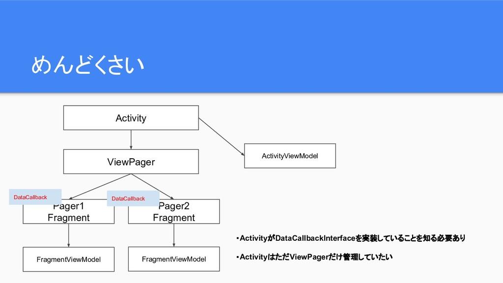 めんどくさい Activity ViewPager Pager1 Fragment Pager...