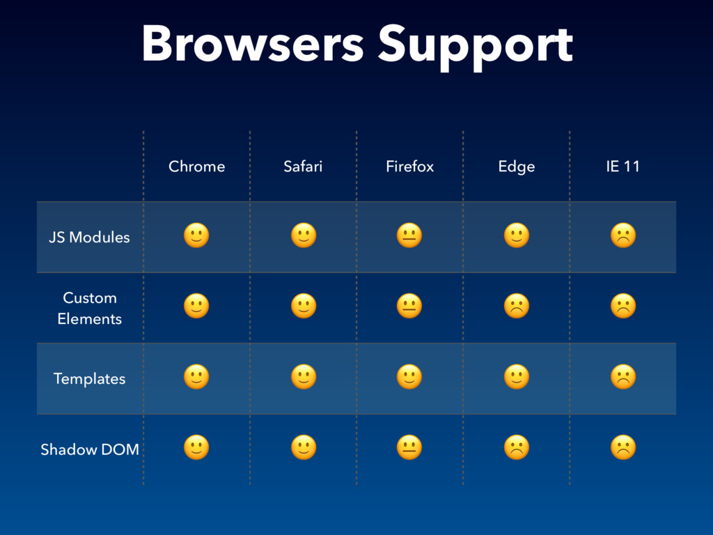 Browsers Support Chrome Safari Firefox Edge IE ...