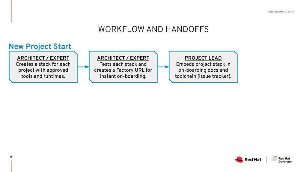 CONFIDENTIAL Designator WORKFLOW AND HANDOFFS A...