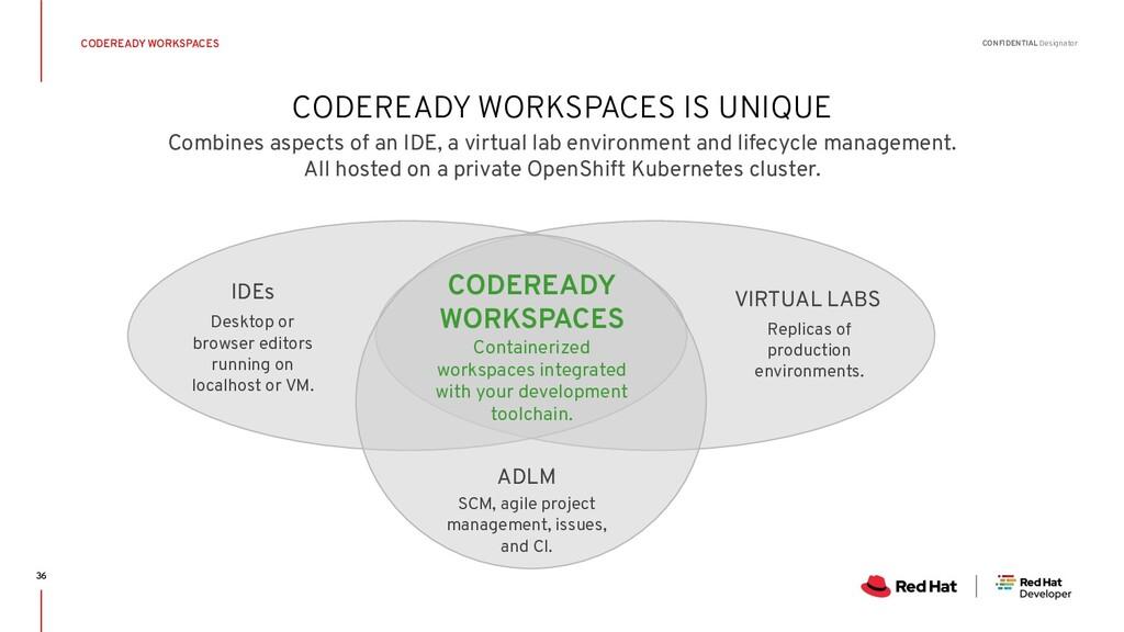 CONFIDENTIAL Designator CODEREADY WORKSPACES IS...