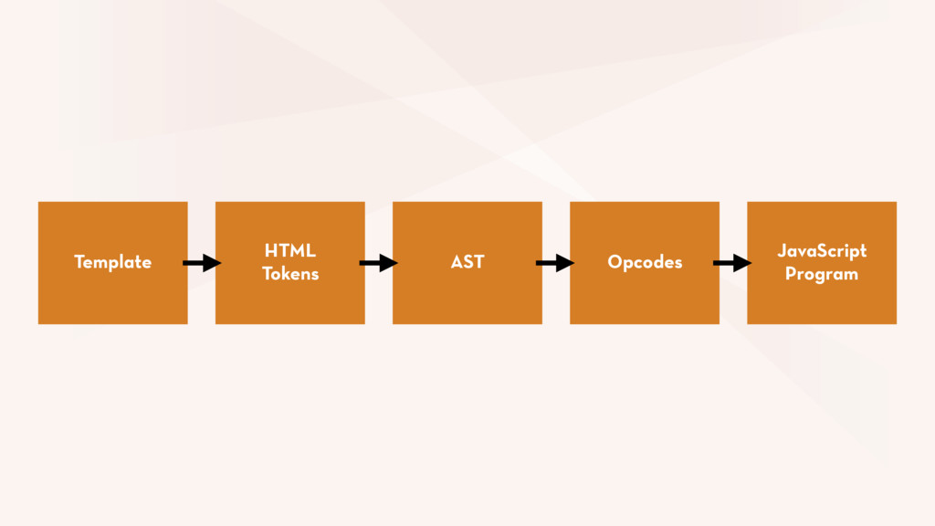 AST Template Opcodes JavaScript Program HTML To...