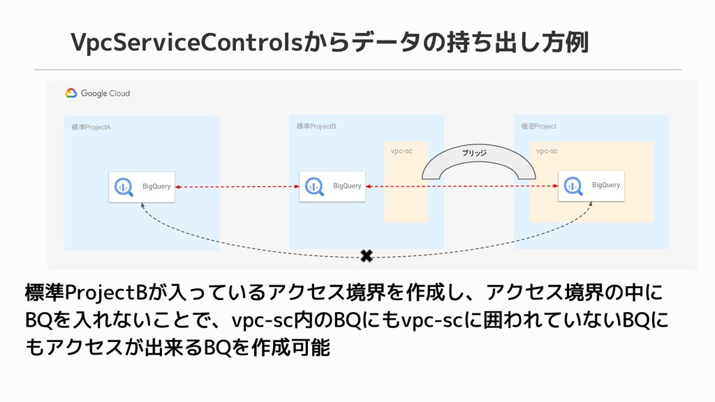 標準ProjectB vpc-sc BigQuery 機密Project vpc-sc Big...