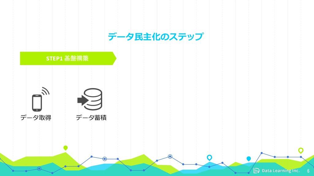 データ⺠主化のステップ 6 STEP1 基盤構築 データ取得 データ蓄積