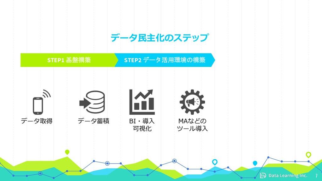 データ⺠主化のステップ 7 STEP1 基盤構築 STEP2 データ活用環境の構築 データ取得...