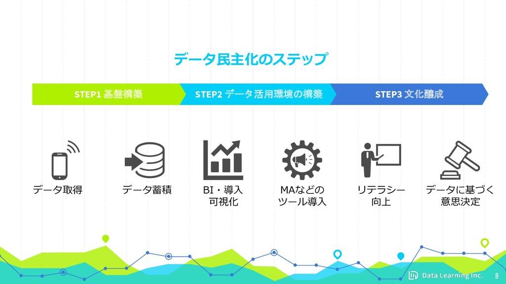 データ⺠主化のステップ 8 STEP1 基盤構築 STEP2 データ活用環境の構築 STEP3...