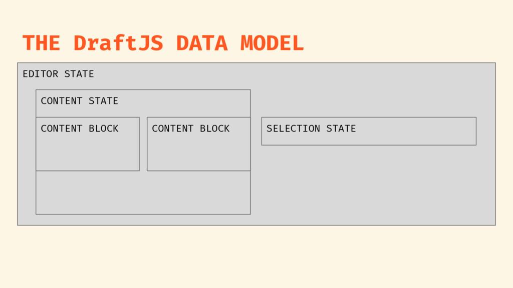 THE DraftJS DATA MODEL EDITOR STATE CONTENT STA...