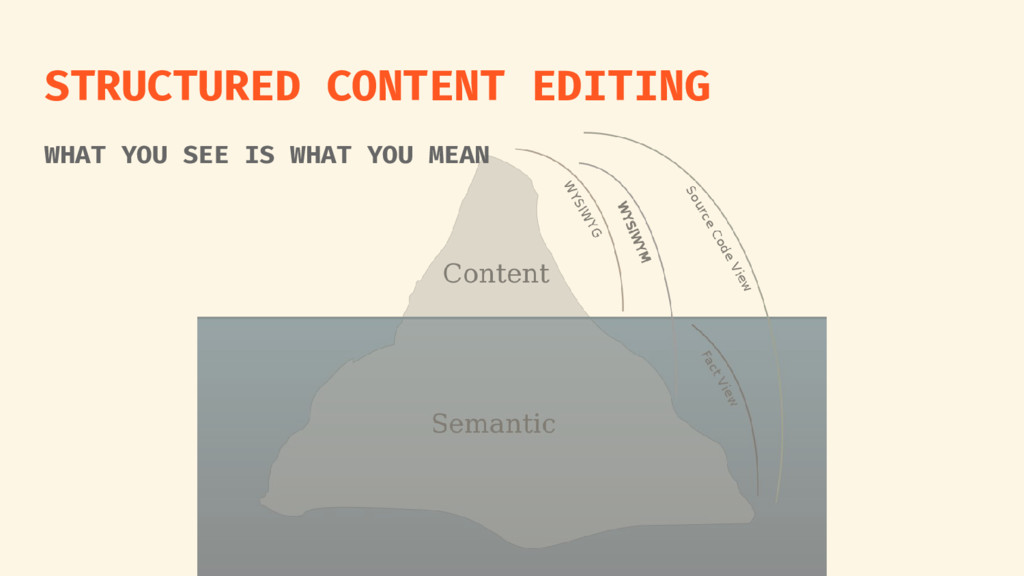 STRUCTURED CONTENT EDITING WHAT YOU SEE IS WHAT...