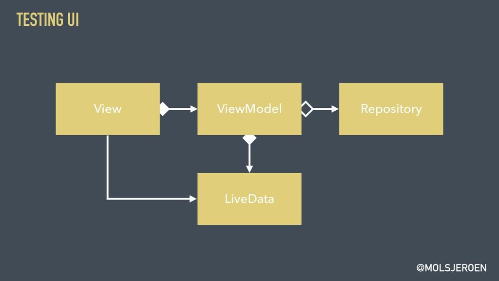 @MOLSJEROEN TESTING UI View ViewModel Repositor...