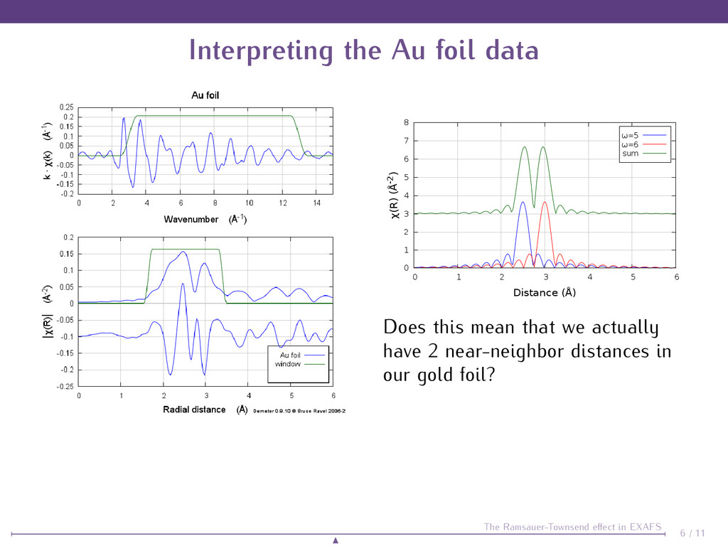 Interpreting the Au foil data Does this mean th...
