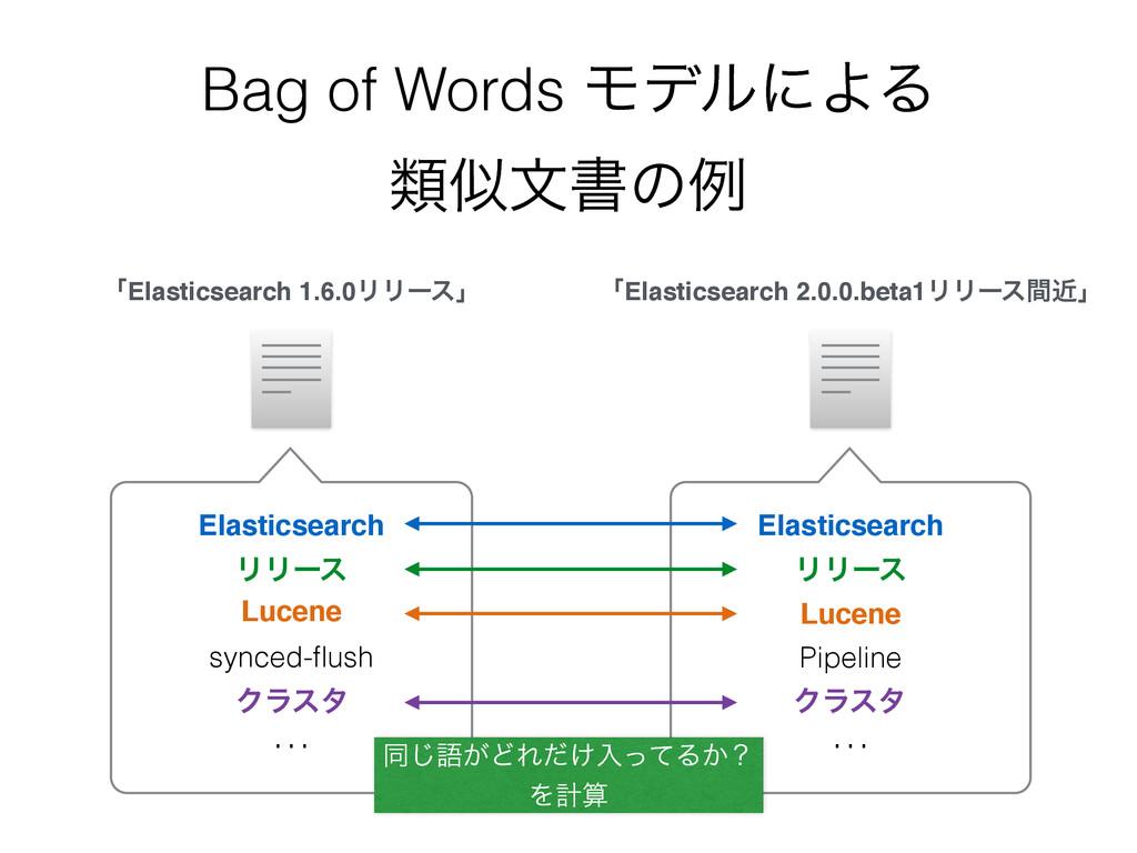 Bag of Words ϞσϧʹΑΔ ྨจॻͷྫ ʮElasticsearch 1.6....