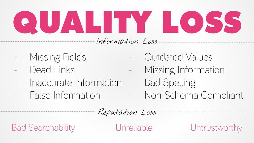 Reputation Loss QUALITY LOSS Information Loss