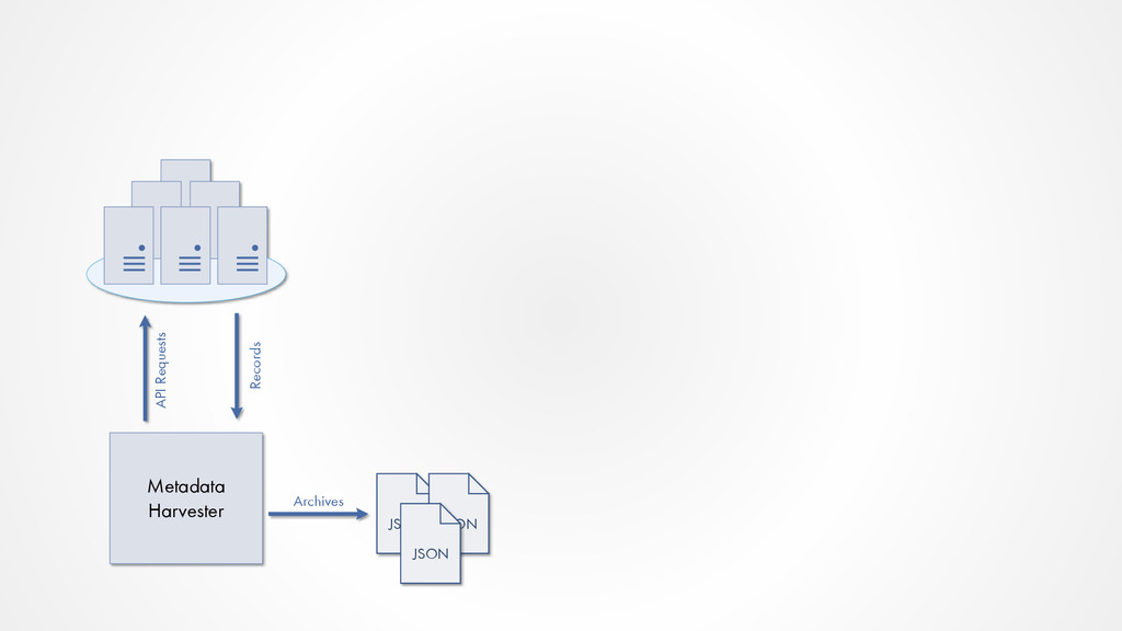Metadata Harvester JSON JSON JSON Archives API ...