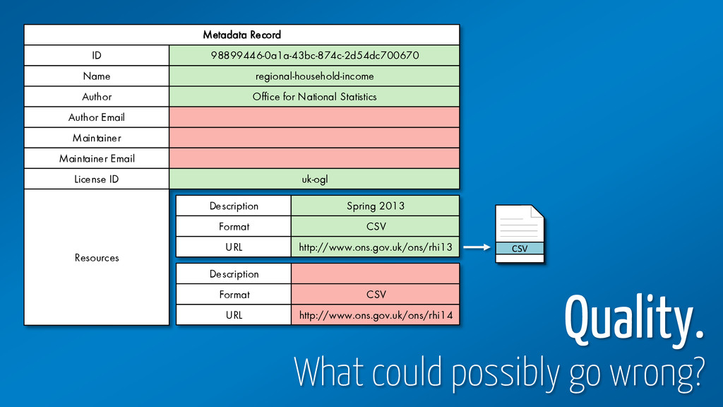 Metadata Record Name regional-household-income ...