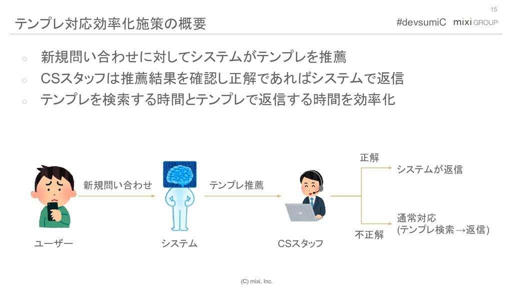 (C) mixi, Inc. #devsumiC ○ 新規問い合わせに対してシステムがテンプレ...