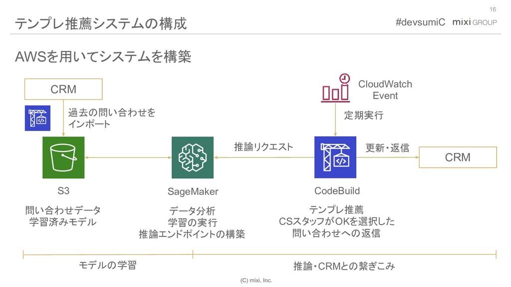 (C) mixi, Inc. #devsumiC AWSを用いてシステムを構築 16 テンプレ...