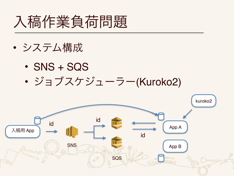 ೖߘ࡞ۀෛՙ • γεςϜߏ • SNS + SQS • δϣϒεέδϡʔϥʔ(Kuro...