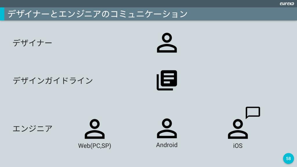 58 σβΠφʔͱΤϯδχΞͷίϛϡχέʔγϣϯ رؠ؎ش٦ ؒٝآص، iOS Androi...